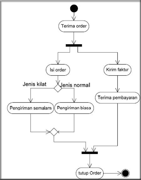 Contoh Activity Diagram Order
