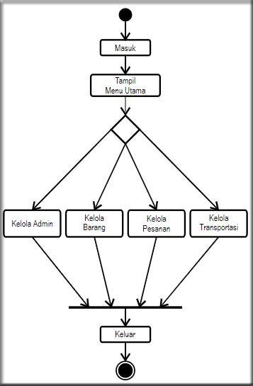 Contoh Activity Diagram Sistem Admin Penjualan