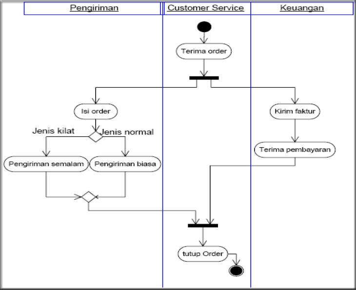 Contoh Activity Diagram Sistem Order Swimlane