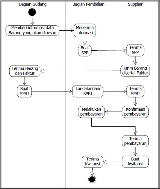 Contoh Activity Diagram Sistem Pengiriman Barang