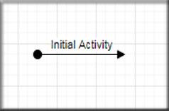 Initial Activity