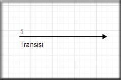 Transisi Diagram Activity