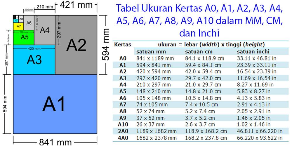 Tabel Ukuran Kertas A0, A1, A2, A3, A4, A5, A6, A7, A8, A9, A10 dalam MM, CM, dan Inchi